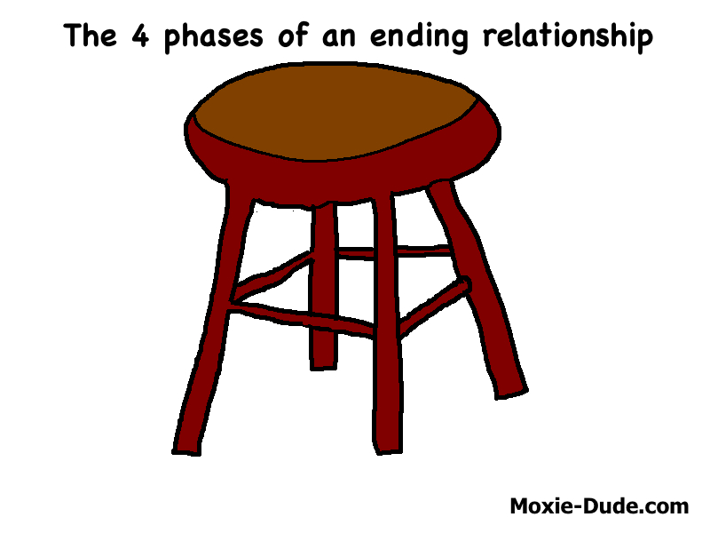 The 4 phases of an ending relationship  Also, I think I just broke